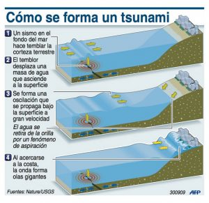 como-se-forma-un-tsunami-2