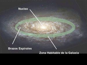 Nucleo Brazos Espirales Zona Habitable de la Galaxia
